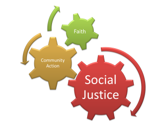 Faith - community action - social justice