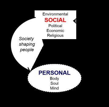 Personal - Social
