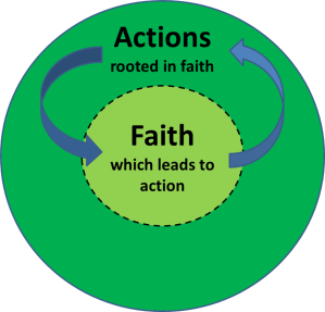 Faith and Actions