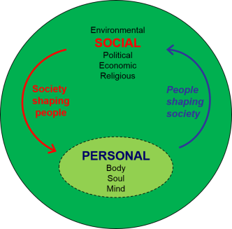 personal and social 1