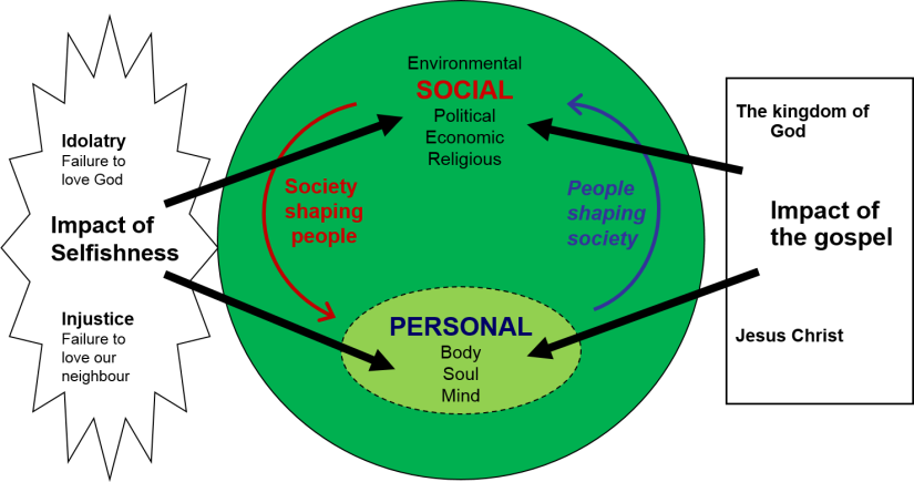 personal and social 3