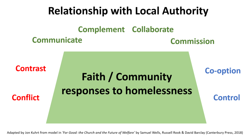Faith groups relationships with LAs